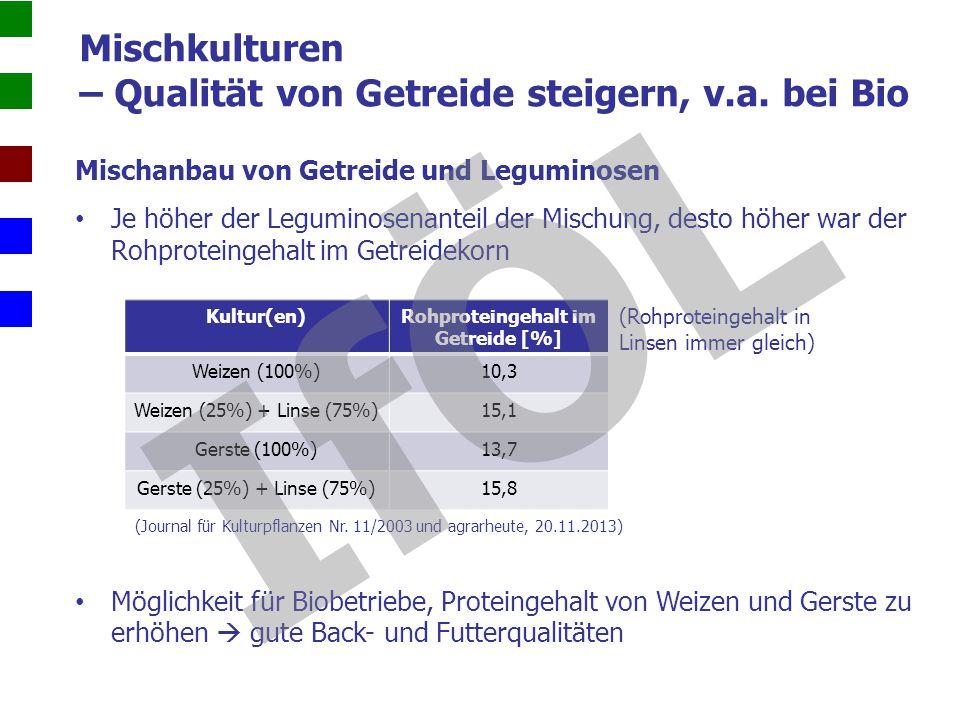 Rohproteingehalt im Getreide [%]